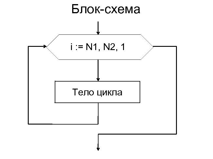Блок-схема i : = N 1, N 2, 1 Тело цикла