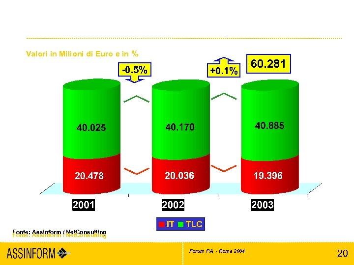 Il mercato italiano dell'ICT (2001 -2003) Valori in Milioni di Euro e in %