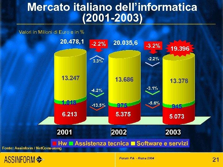 Mercato italiano dell'informatica (2001 -2003) Valori in Milioni di Euro e in % 20.