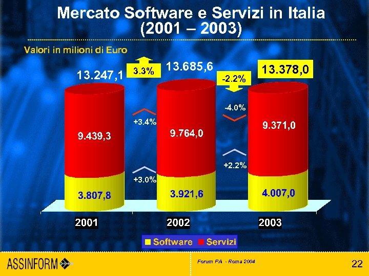Mercato Software e Servizi in Italia (2001 – 2003) Valori in milioni di Euro