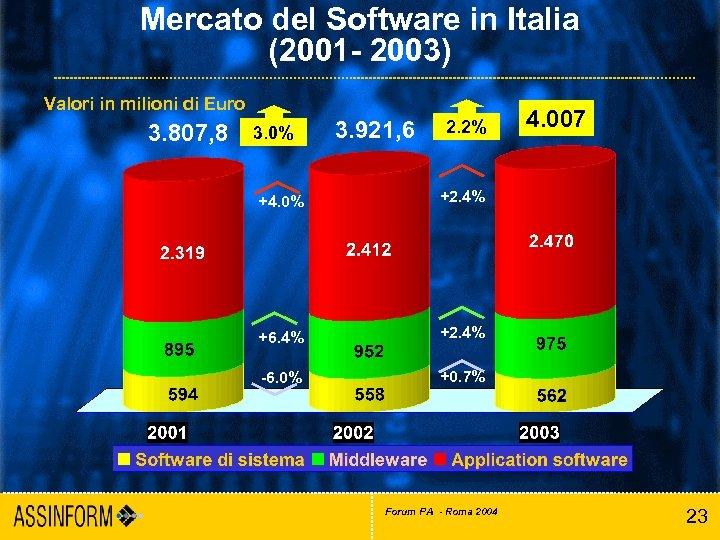 Mercato del Software in Italia (2001 - 2003) Valori in milioni di Euro 3.