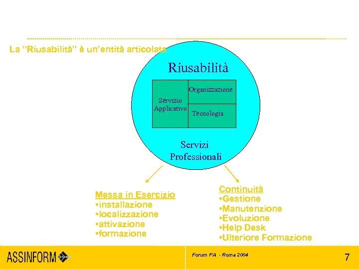 """Cos'è il riuso del software La """"Riusabilità"""" è un'entità articolata Riusabilità Organizzazione Servizio Applicativo"""