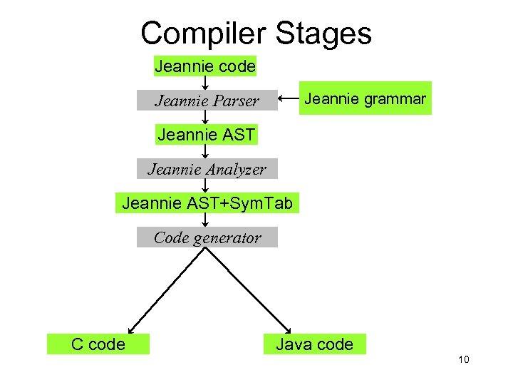 Compiler Stages Jeannie code Jeannie grammar Jeannie Parser Jeannie AST Jeannie Analyzer Jeannie AST+Sym.