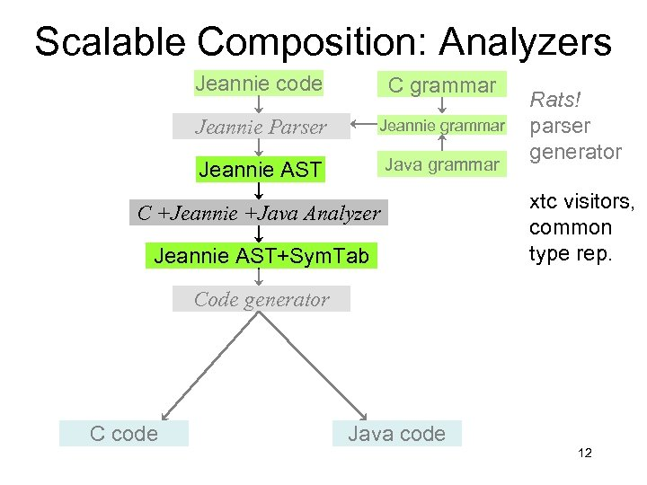 Scalable Composition: Analyzers Jeannie code C grammar Jeannie Parser Jeannie grammar Jeannie AST Java