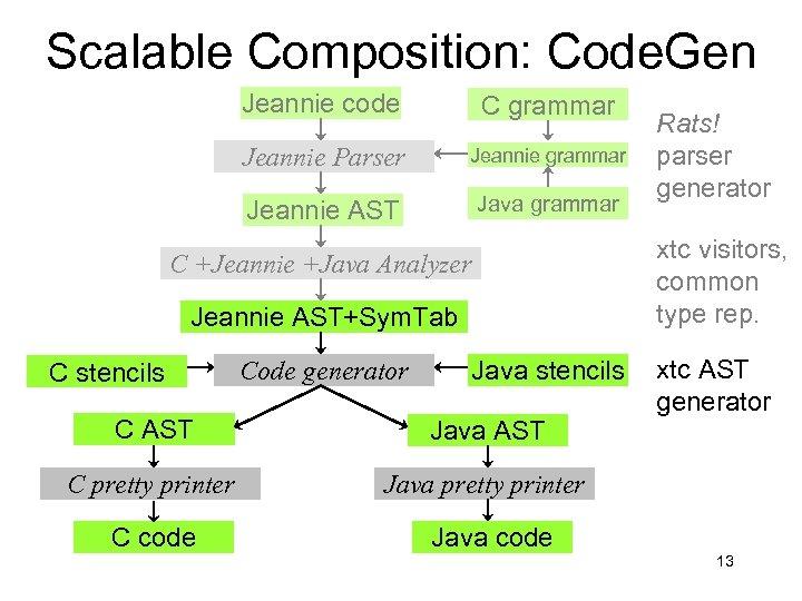 Scalable Composition: Code. Gen Jeannie code C grammar Jeannie Parser Jeannie grammar Jeannie AST