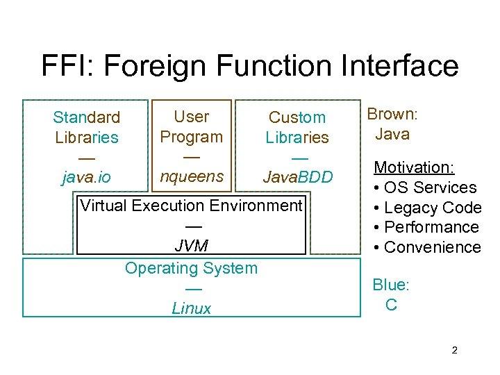 FFI: Foreign Function Interface Standard Libraries — java. io User Program — nqueens Custom