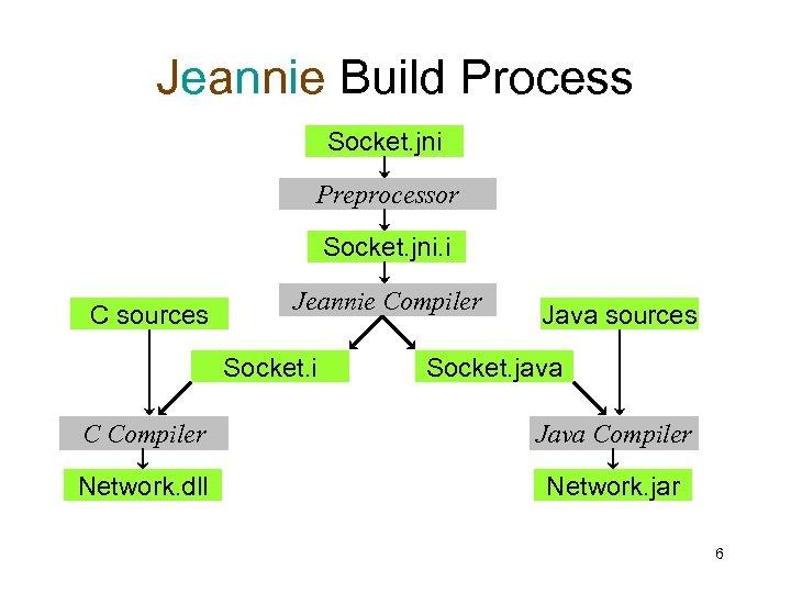 Jeannie Build Process Socket. jni Preprocessor Socket. jni. i C sources Jeannie Compiler Socket.
