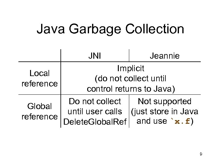 Java Garbage Collection JNI Jeannie Implicit Local (do not collect until reference control returns
