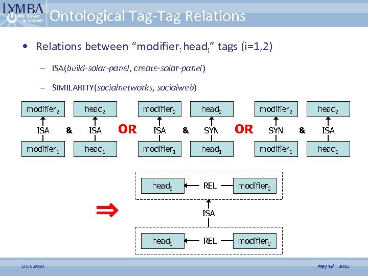 """Ontological Tag-Tag Relations • Relations between """"modifieri headi"""" tags (i=1, 2) – ISA(build-solar-panel, create-solar-panel)"""