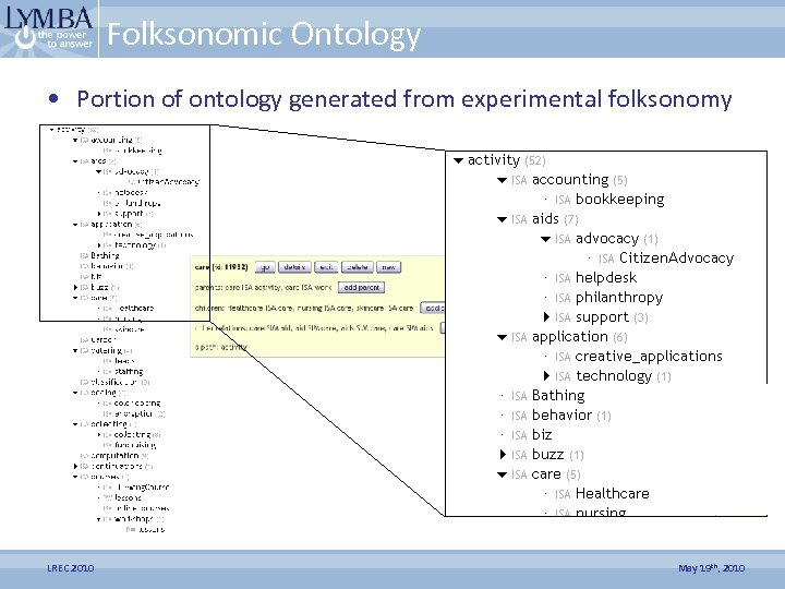 Folksonomic Ontology • Portion of ontology generated from experimental folksonomy LREC 2010 May 19