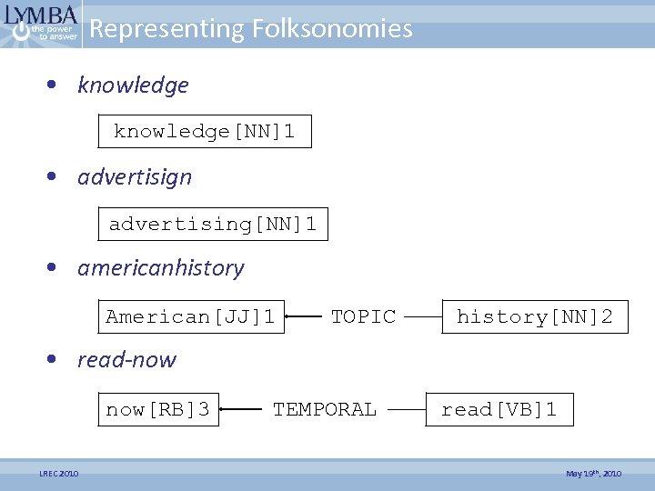 Representing Folksonomies • knowledge[NN]1 • advertisign advertising[NN]1 • americanhistory American[JJ]1 TOPIC history[NN]2 • read-now