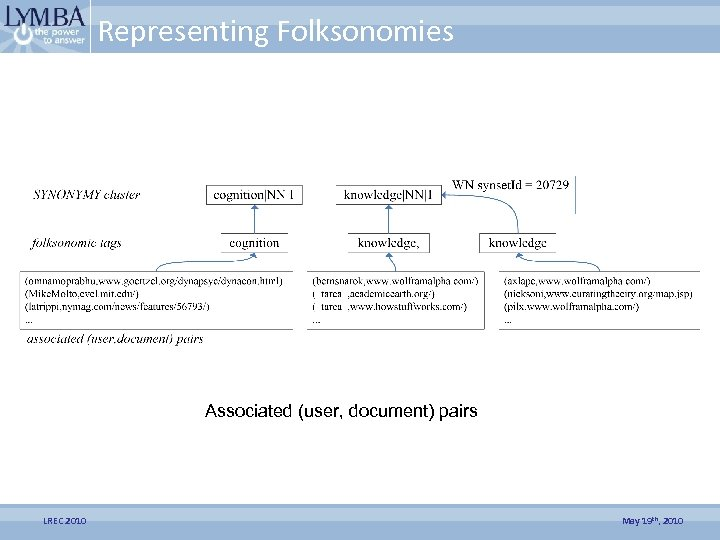 Representing Folksonomies Associated (user, document) pairs LREC 2010 May 19 th, 2010