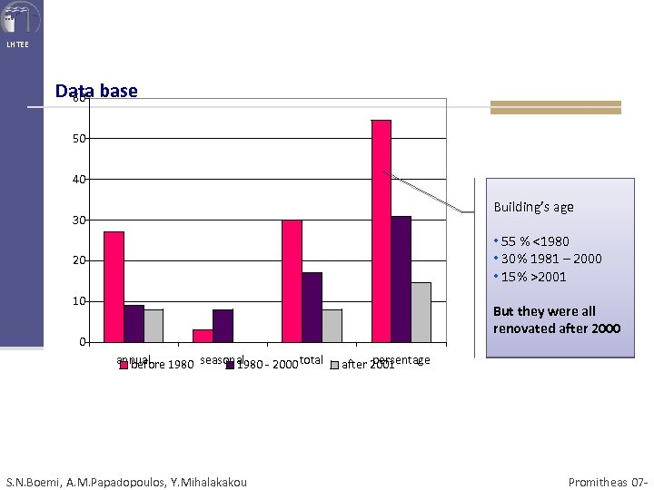 LHTEE Data base 60 50 40 Building's age 30 • 55 % <1980 •