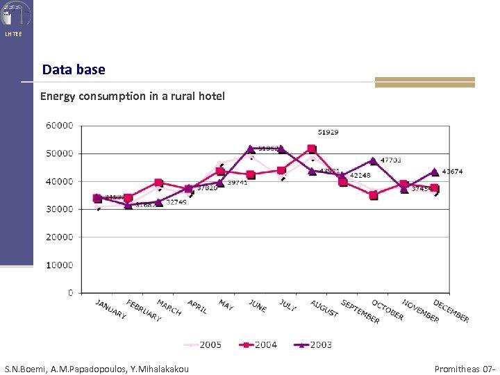 LHTEE Data base Energy consumption in a rural hotel S. N. Boemi, A. M.