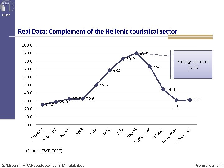 LHTEE Real Data: Complement of the Hellenic touristical sector 100. 0 90. 0 89.