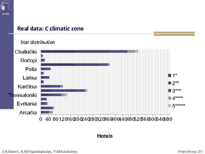 LHTEE Real data: C climatic zone Star distribution Chalkidiki Rodopi Pella 1* 2** 3***