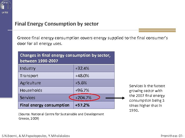 LHTEE Final Energy Consumption by sector Greece final energy consumption covers energy supplied to