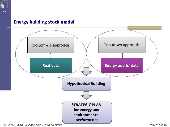 LHTEE Energy building stock model Bottom-up approach Top-down approach Real data Energy audits' data