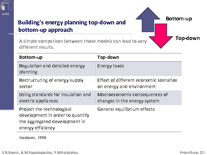LHTEE Building's energy planning top-down and bottom-up approach Bottom-up A simple comparison between those