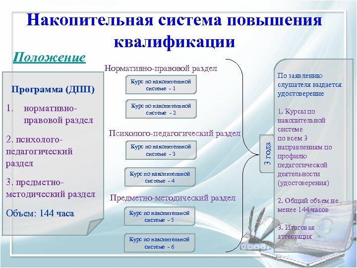 Накопительная система повышения квалификации Программа (ДПП) 1. нормативноправовой раздел 2. психологопедагогический раздел 3. предметнометодический