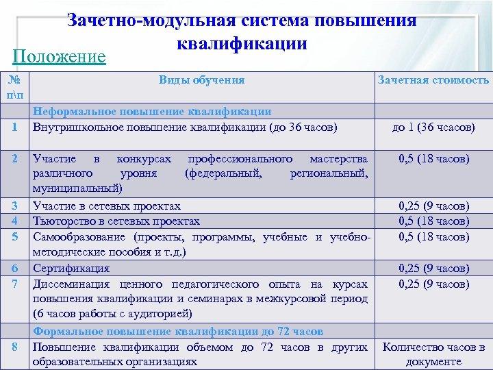 Зачетно-модульная система повышения квалификации Положение № Виды обучения пп Неформальное повышение квалификации 1 Внутришкольное