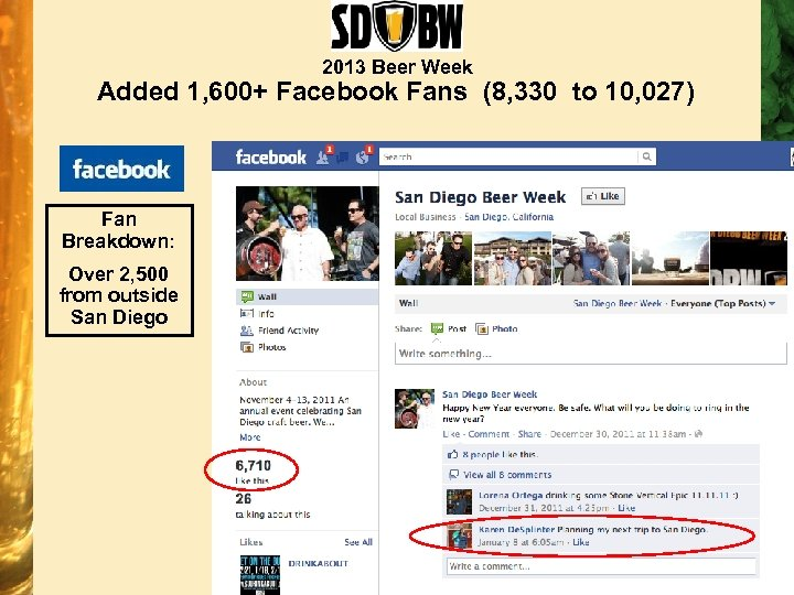 2013 Beer Week Added 1, 600+ Facebook Fans (8, 330 to 10, 027) Fan
