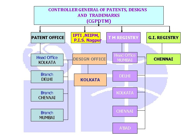 CONTROLLER GENERAL OF PATENTS, DESIGNS AND TRADEMARKS (CGPDTM) PATENT OFFICE Head Office KOLKATA Branch