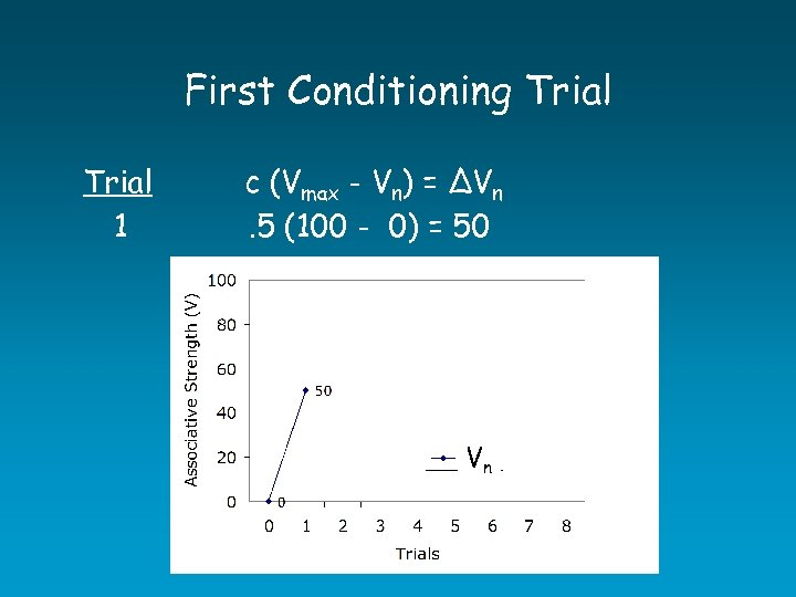 First Conditioning Trial 1 c (Vmax - Vn) = ∆Vn. 5 (100 - 0)