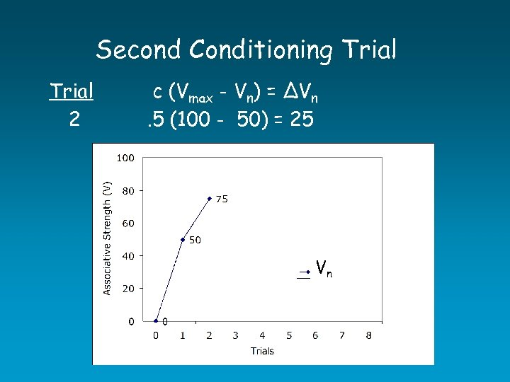 Second Conditioning Trial 2 c (Vmax - Vn) = ∆Vn. 5 (100 - 50)