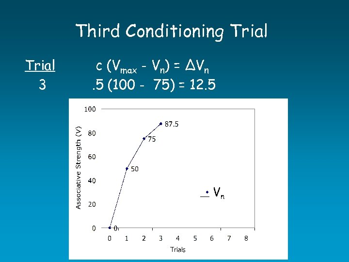 Third Conditioning Trial 3 c (Vmax - Vn) = ∆Vn. 5 (100 - 75)