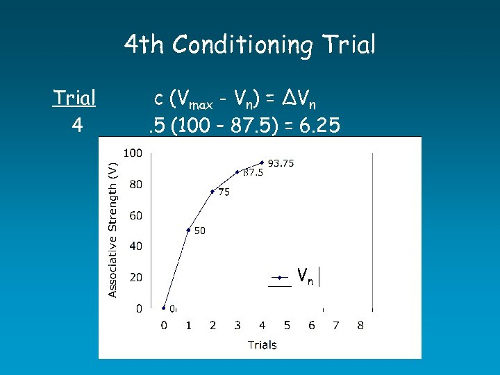 4 th Conditioning Trial 4 c (Vmax - Vn) = ∆Vn. 5 (100 –