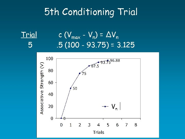 5 th Conditioning Trial 5 c (Vmax - Vn) = ∆Vn. 5 (100 -