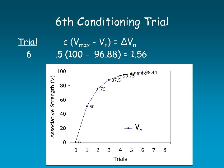 6 th Conditioning Trial 6 c (Vmax - Vn) = ∆Vn. 5 (100 -