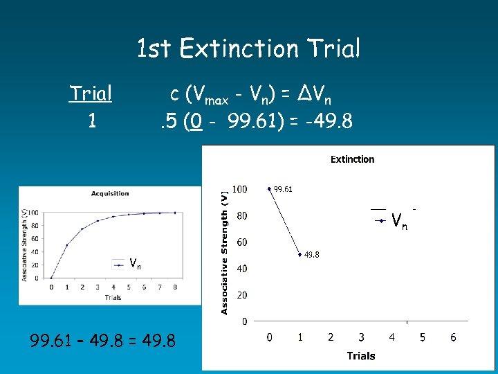 1 st Extinction Trial c (Vmax - Vn) = ∆Vn. 5 (0 - 99.