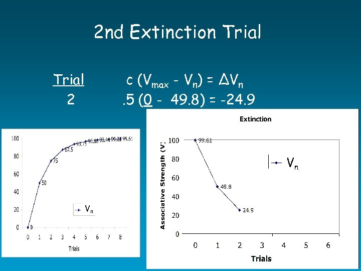 2 nd Extinction Trial c (Vmax - Vn) = ∆Vn. 5 (0 - 49.