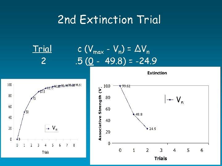 2 nd Extinction Trial c (Vmax - Vn) = ∆Vn. 5 (0 - 49.