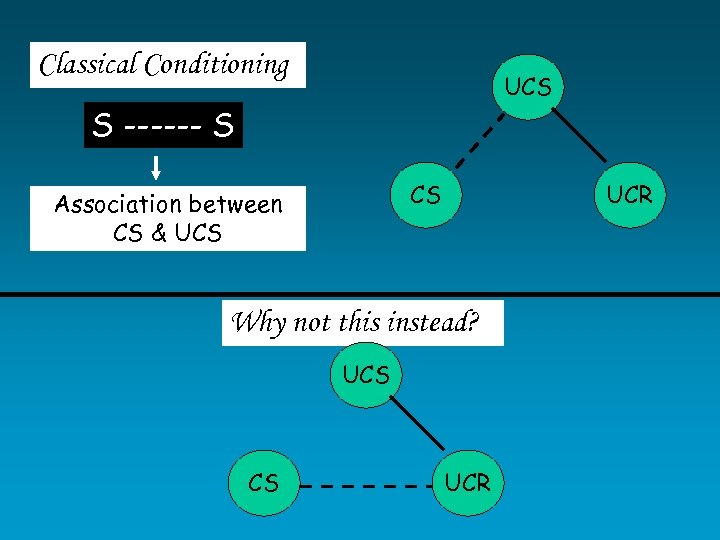 Classical Conditioning UCS S ------ S CS Association between CS & UCS UCR Why