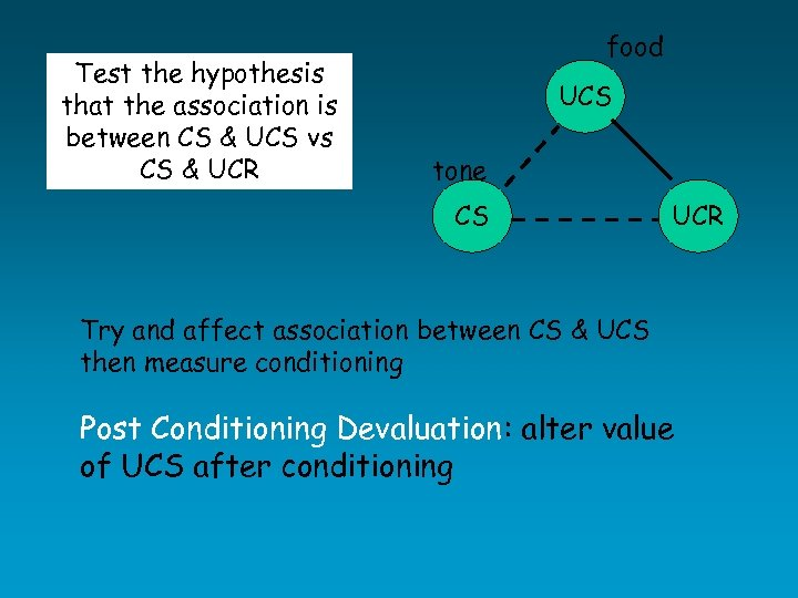 Test the hypothesis that the association is between CS & UCS vs CS &