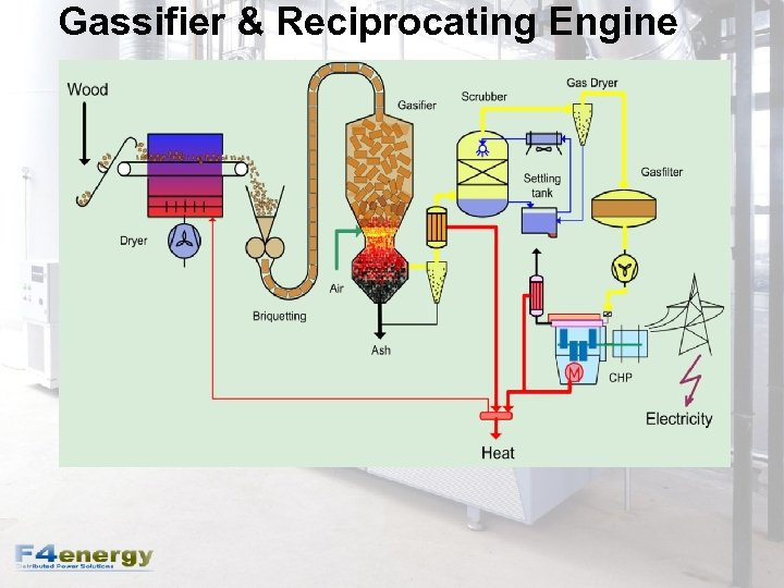 Gassifier & Reciprocating Engine