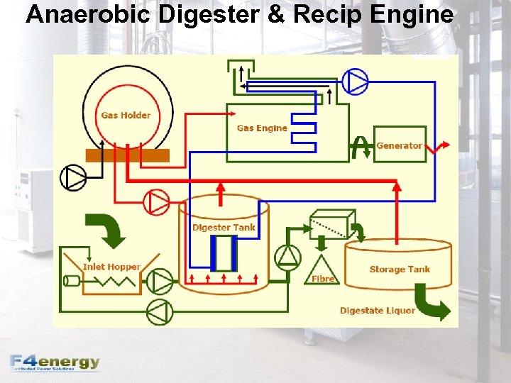 Anaerobic Digester & Recip Engine