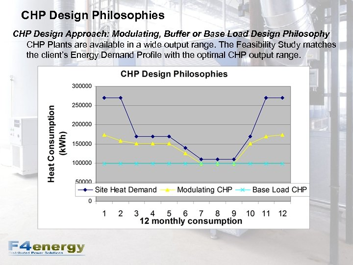CHP Design Philosophies CHP Design Approach: Modulating, Buffer or Base Load Design Philosophy CHP