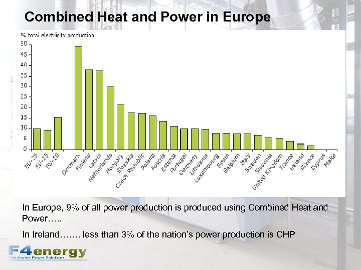 Combined Heat and Power in Europe In Europe, 9% of all power production is