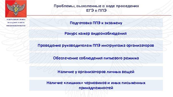 Проблемы, выявленные в ходе проведения ЕГЭ в ППЭ Подготовка ППЭ к экзамену Ракурс камер
