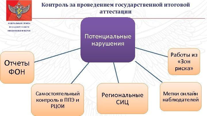 Контроль за проведением государственной итоговой аттестации Потенциальные нарушения Работы из «Зон риска» Отчеты ФОН