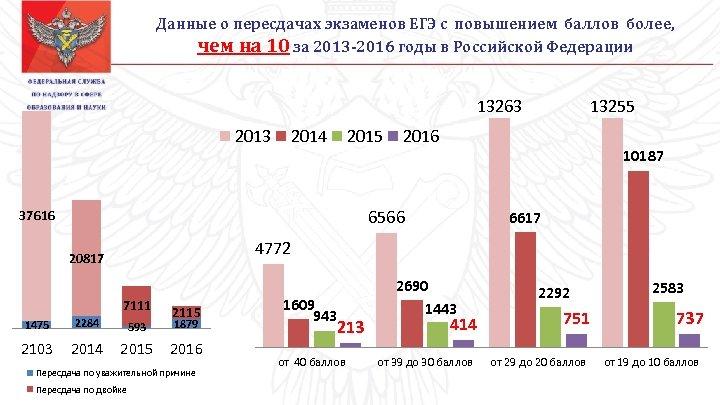 Данные о пересдачах экзаменов ЕГЭ с повышением баллов более, чем на 10 за 2013