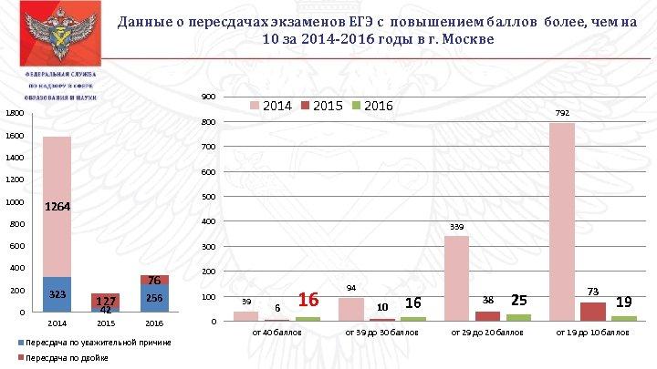 Данные о пересдачах экзаменов ЕГЭ с повышением баллов более, чем на 10 за 2014