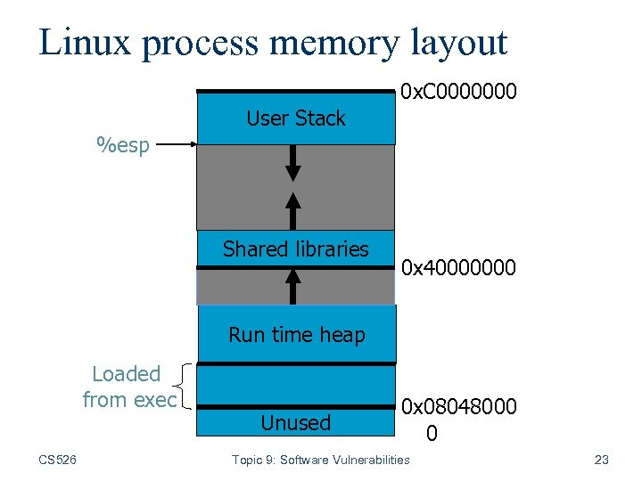 Linux process memory layout 0 x. C 0000000 User Stack %esp Shared libraries 0