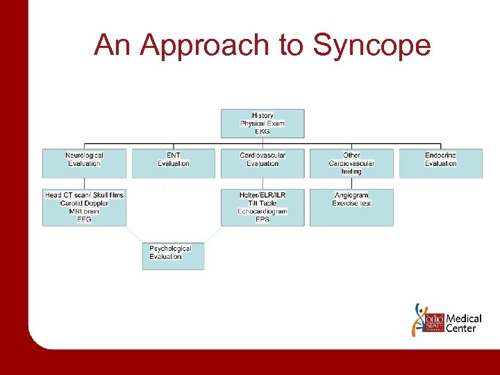 An Approach to Syncope