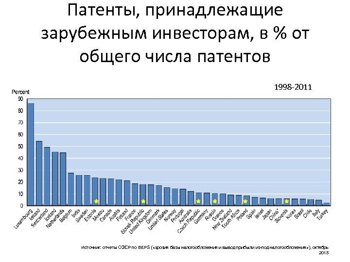 Патенты, принадлежащие зарубежным инвесторам, в % от общего числа патентов 1998 -2011 Источник: отчеты