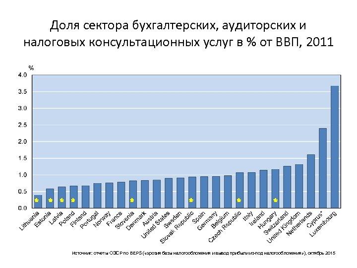 Доля сектора бухгалтерских, аудиторских и налоговых консультационных услуг в % от ВВП, 2011 Источник: